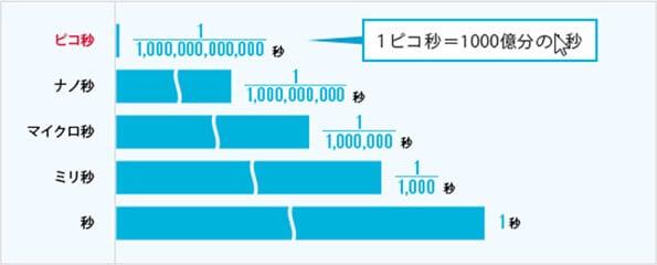 従来のレーザーとピコレーザーの比較
