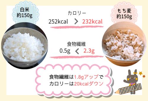 白米ともち麦のカロリー比較