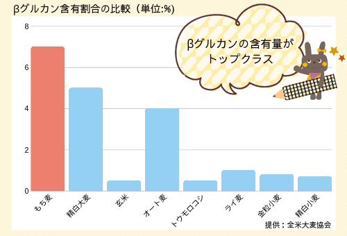 もち麦のβグルカン含有割合の比較